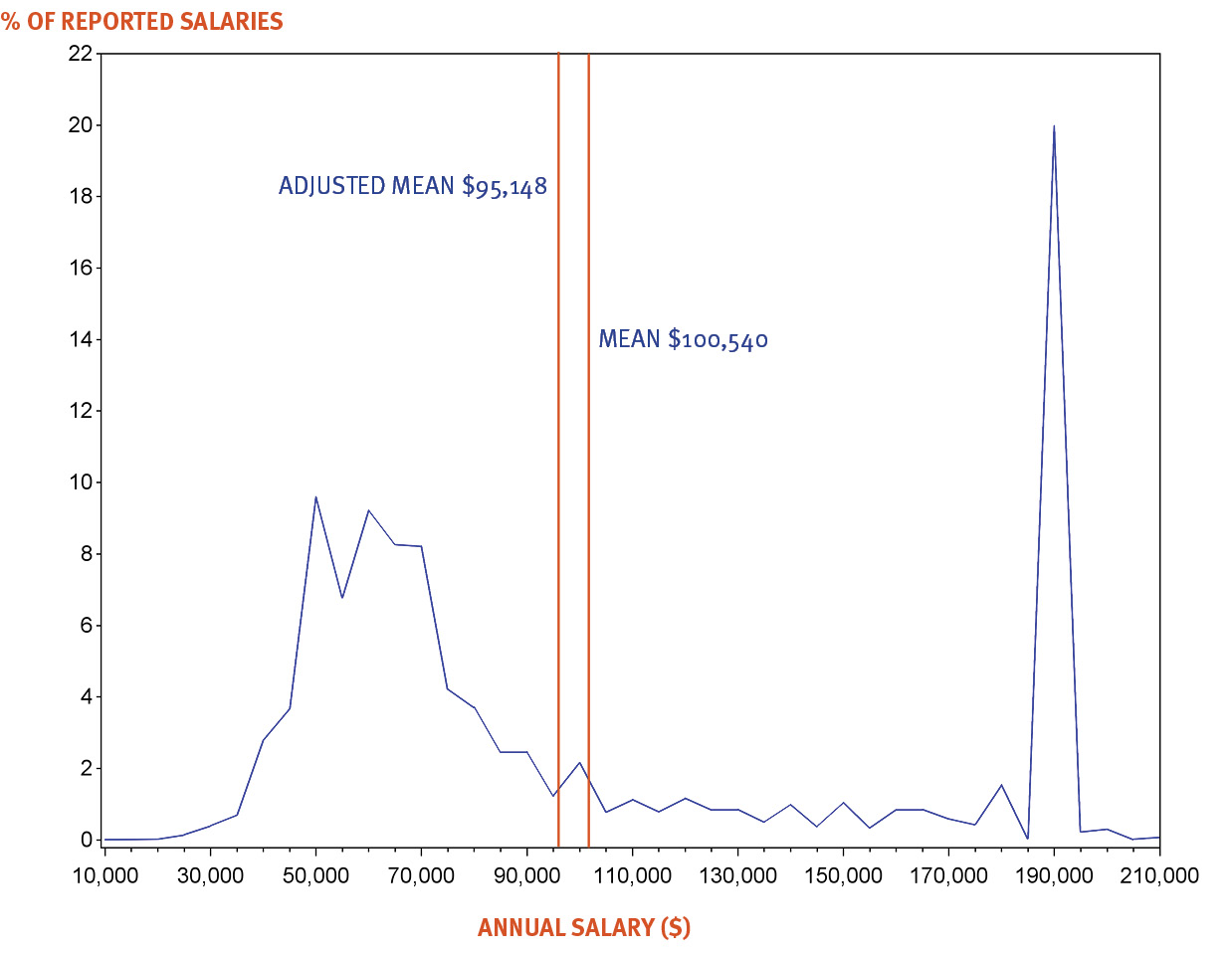 NALP Bi-Modal Distribution